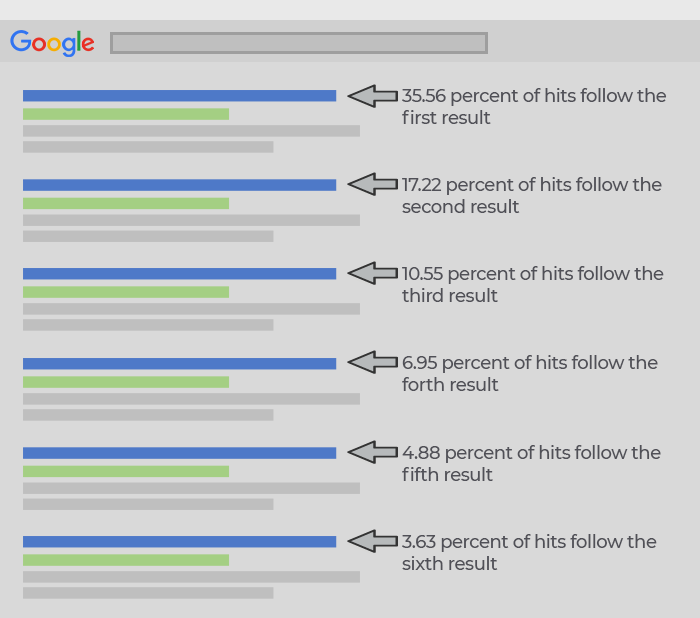 illustration of click-through rates on Google SERPS