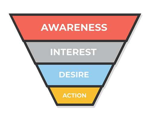 an illustration of a simple sales funnell - awareness - interest -desire - action
